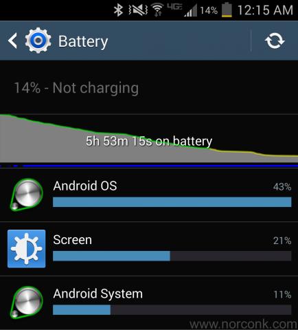 Android OS Failure
